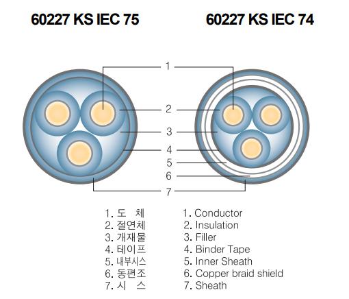 Cấu trúc cáp điều khiển sang jin